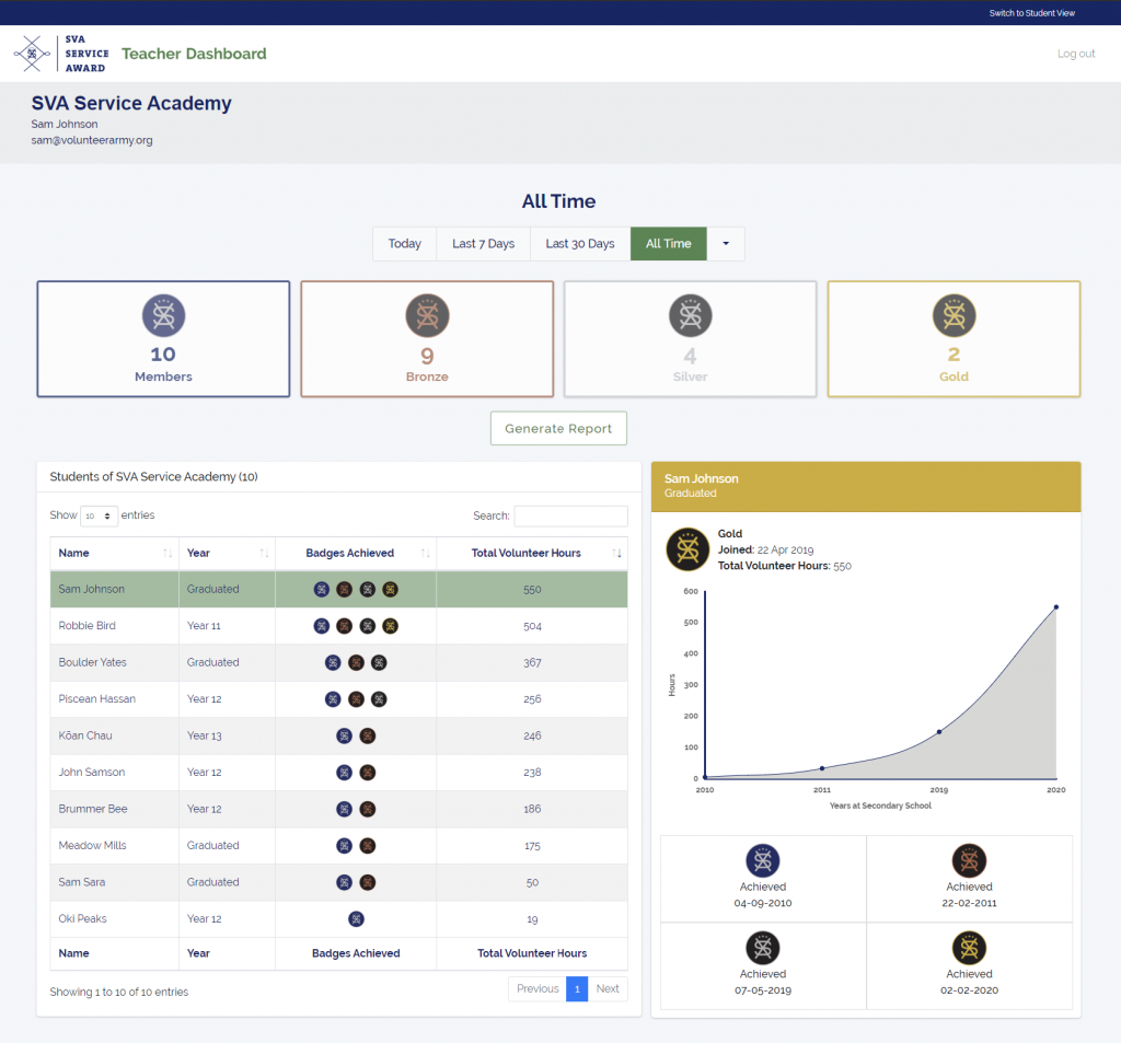 A screenshot of an example Teacher Dashboard